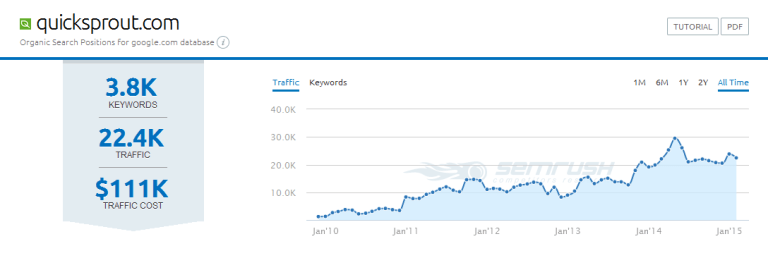 SEMRush-Competitor-Organic-Traffic-Analysis-Report
