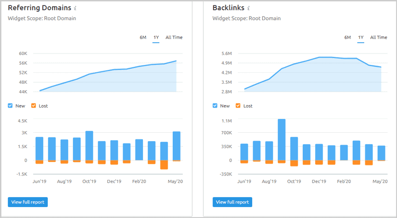 SEMrush new and lost backlinks report