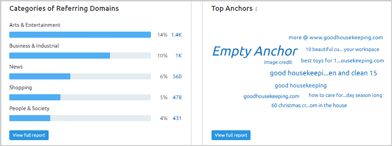 Top anchor texts