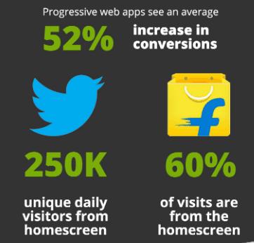 progressive web apps result