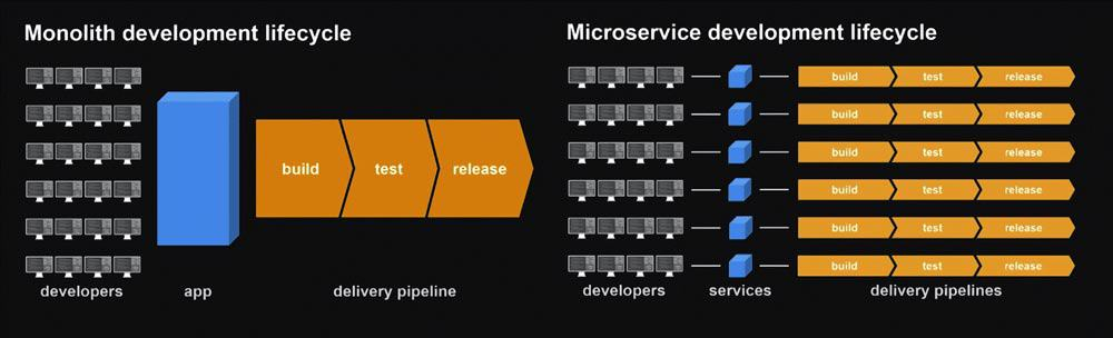 Microservices Development lifecycle