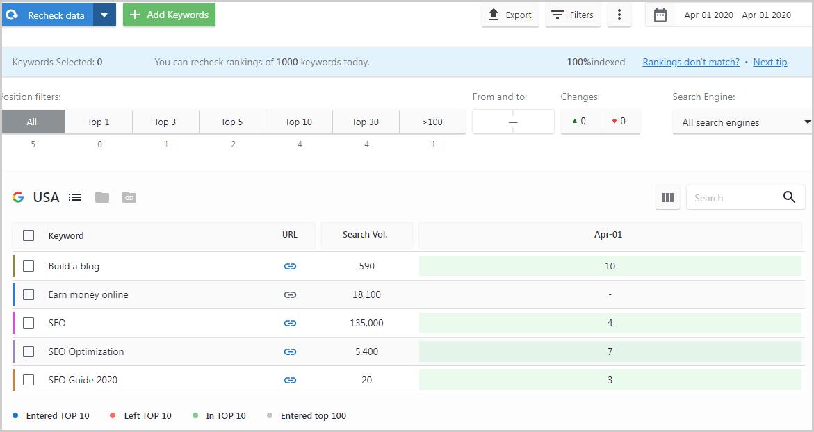SE Ranking Dashboard