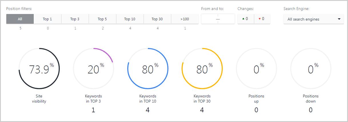 SE Ranking View Mods