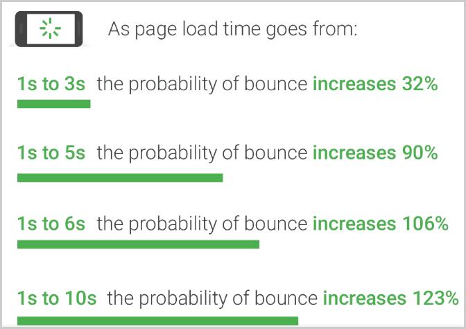 A2 Hosting page load time test result