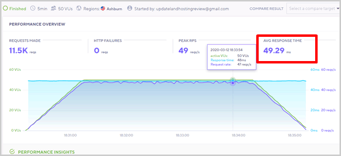 Server Response Time Test result