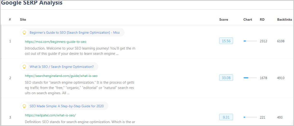 Google SERP Analysis