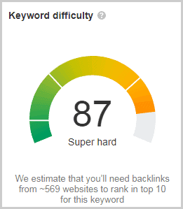 keyword difficulty from ahrefs