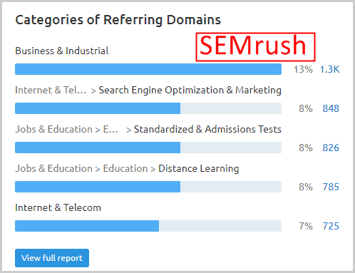 Referring domains data from SEMrush