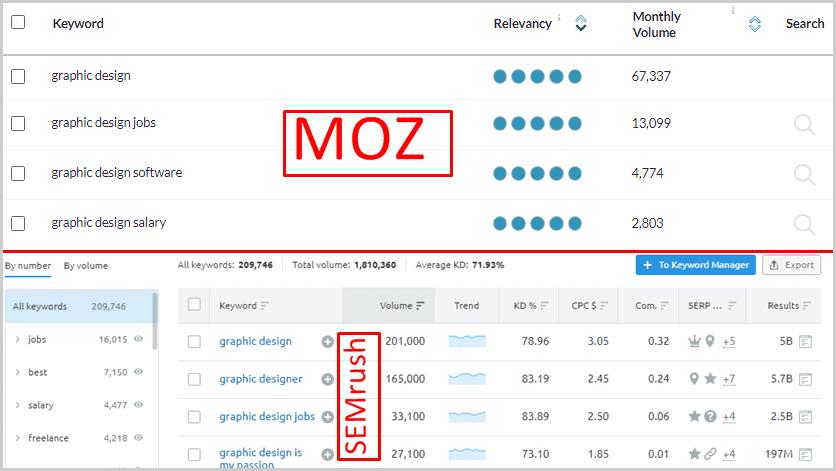 SEMrush Keyword Magic Tool vs. Moz Keyword Suggestions