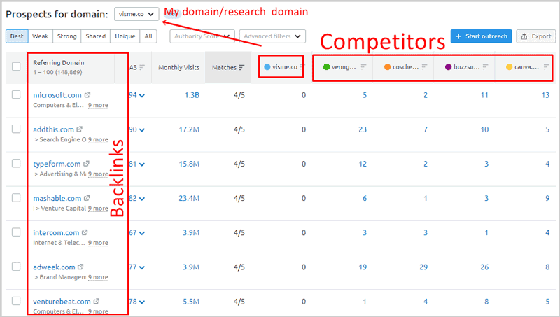SEMrush backlink gap