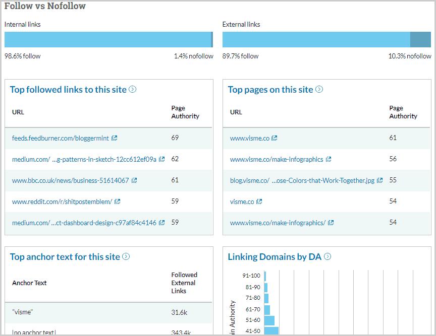 backlinks data from Moz