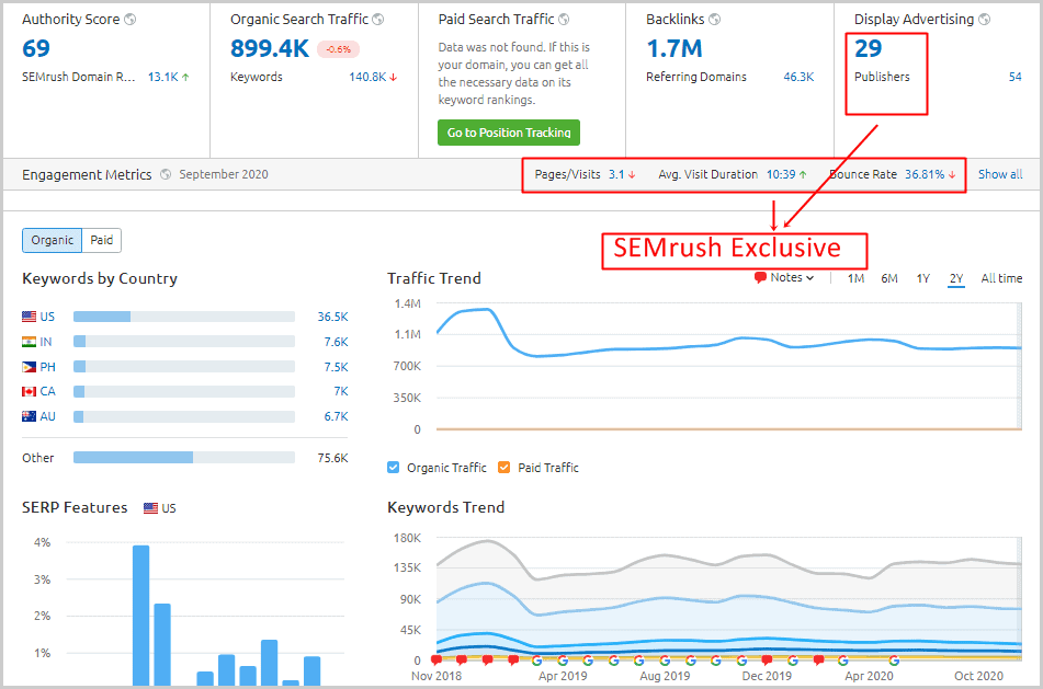 Domain overview report from SEMrush