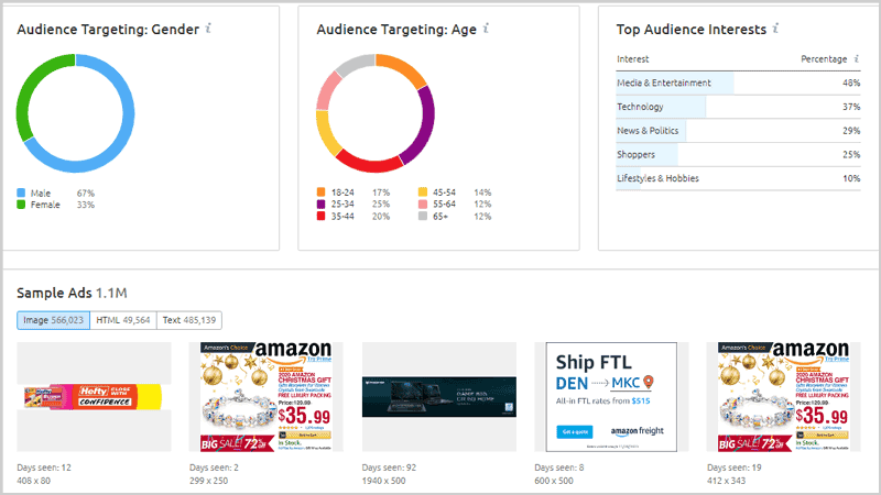 SEMrush Advertising Suite