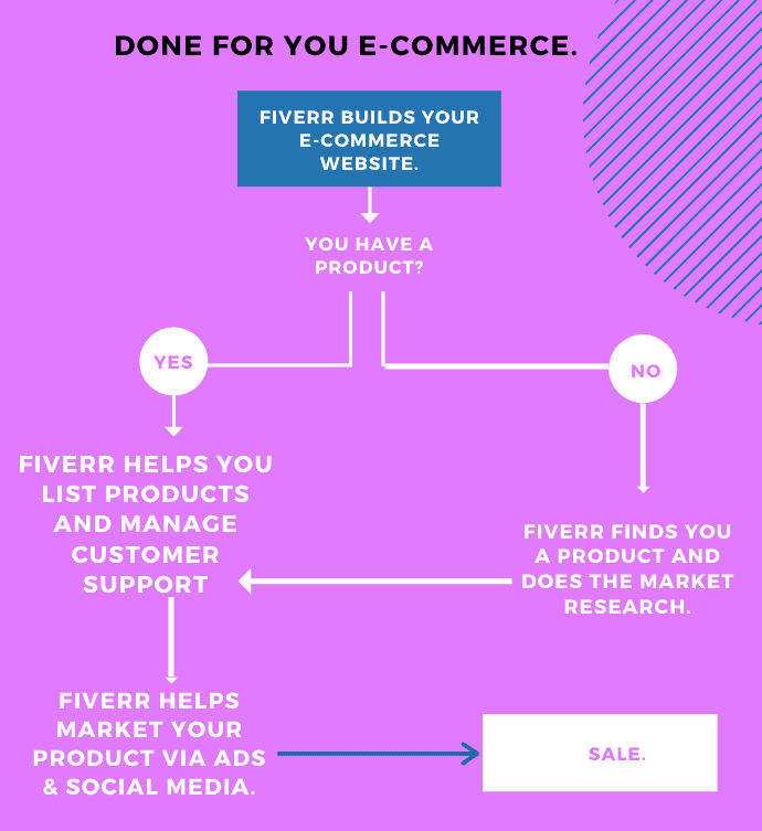 scale your ecommerce business