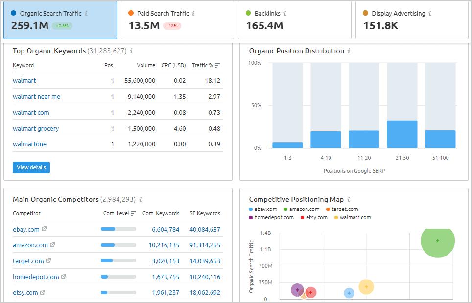 domain traffic report from SEMrush