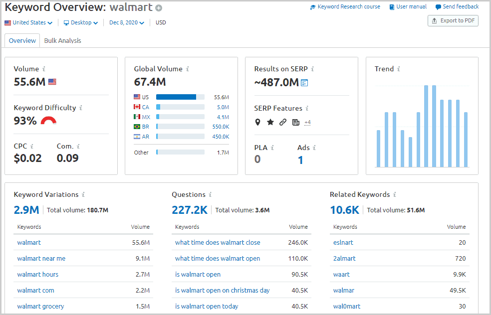 Keyword overview from SEMrush