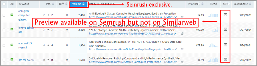 Semrush exclusive feature
