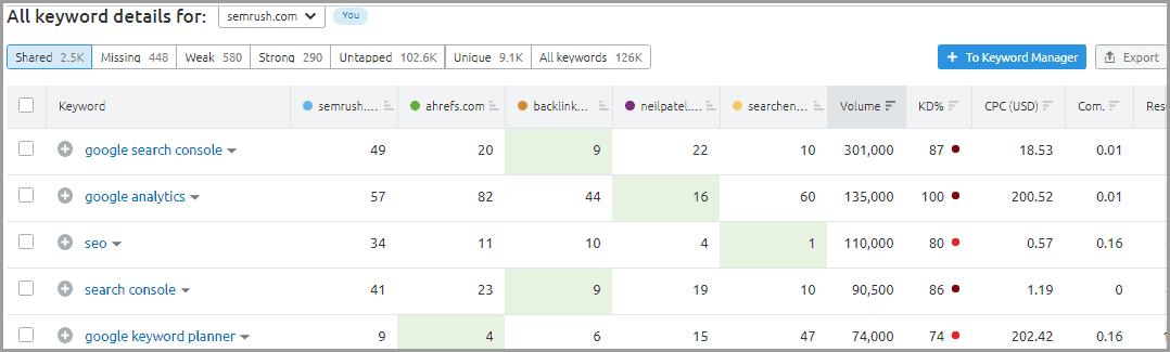 Semrush keyword gap data