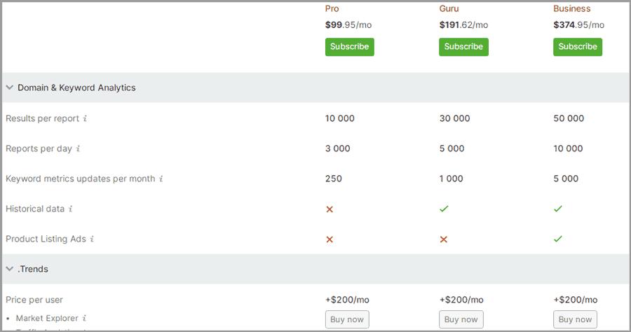 Semrush plans and price