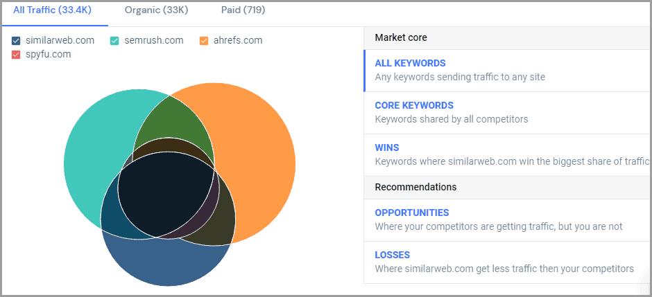 Similarweb Keyword Gap