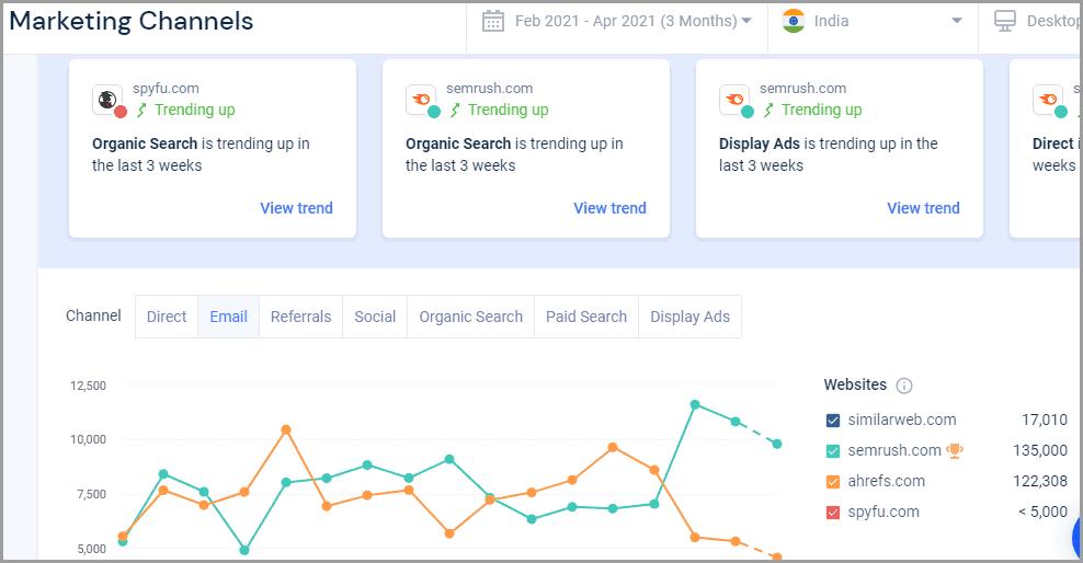 similarweb marketing channels feature