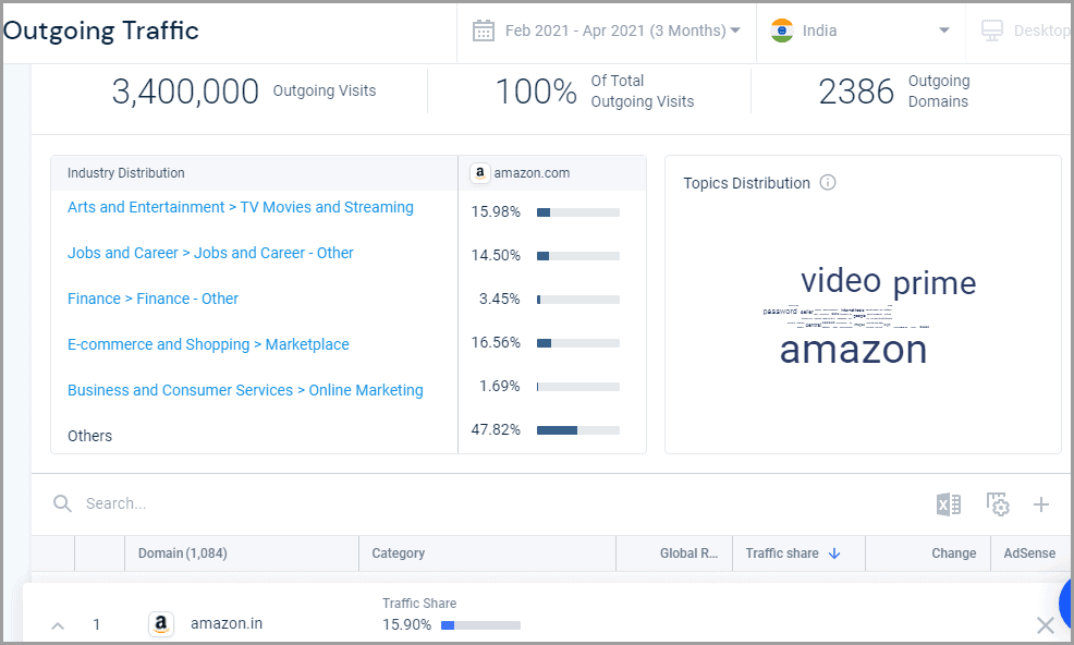 Similarweb outgoing traffic report