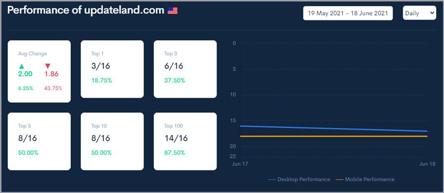 UpdateLand ranking report from Zutrix