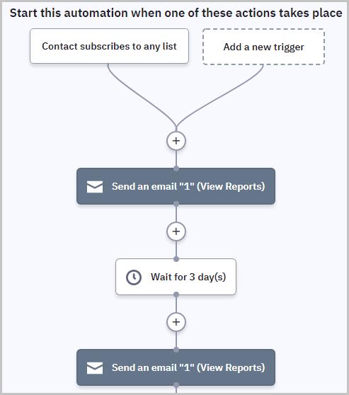 ActiveCampaign automation