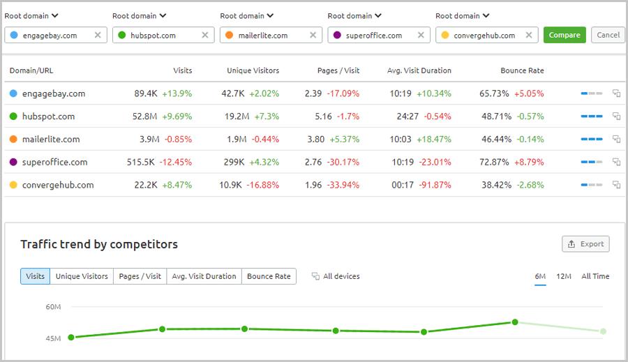semrush traffic analytics compare competitors