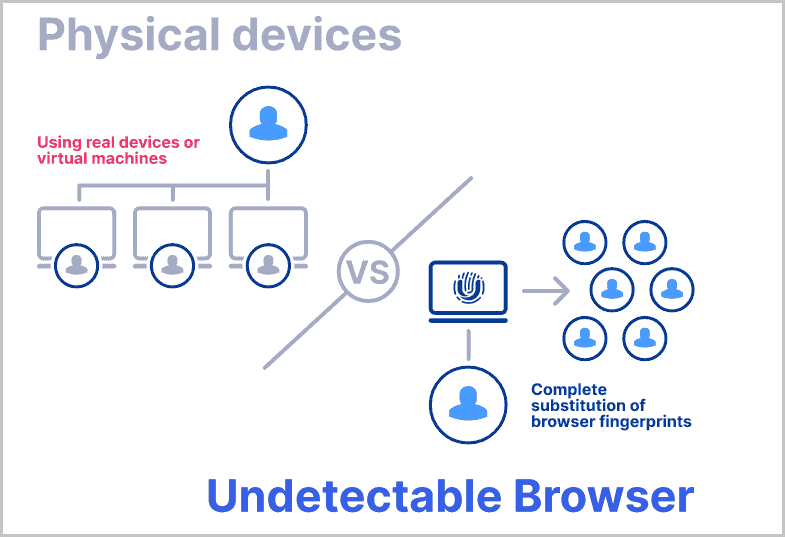 Undetectable.io Introduction